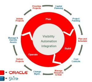 Plan, Build and Operate: the acquisition of Skire helps to fill out this core Oracle operating model.