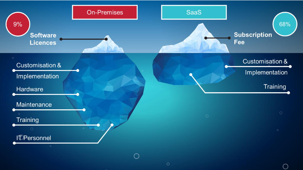 On-Premises vs SaaS Costs